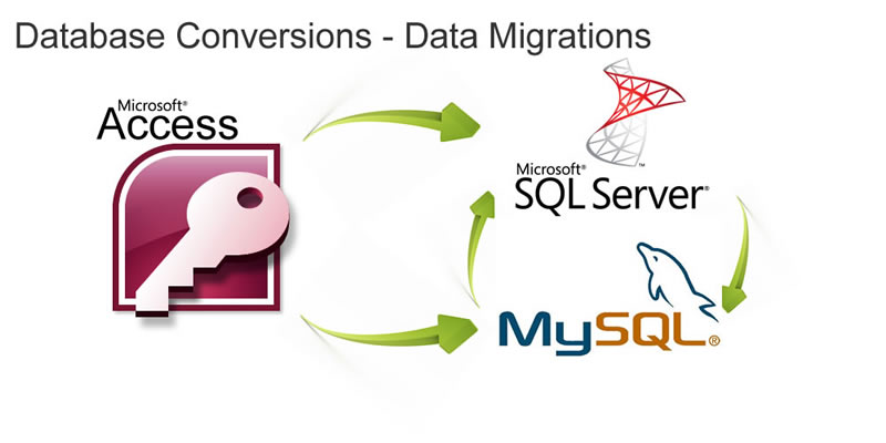 Database migrations access to MySql data migrations